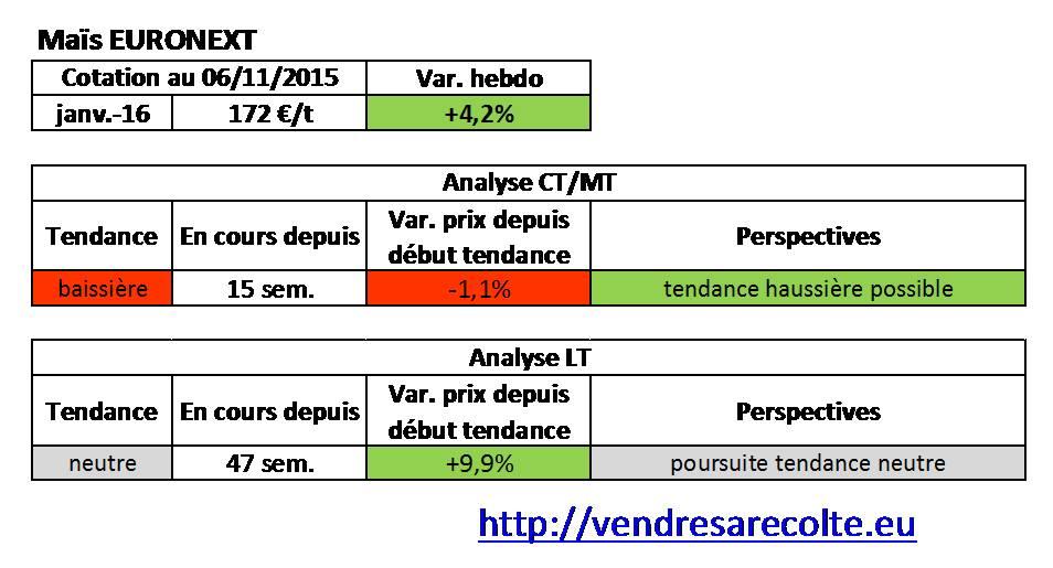 tendance_Maïs_euronext_VSR_07-11-15