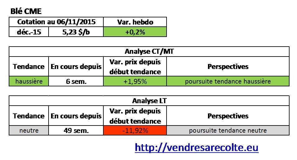 tendance_blé_CME_VSR_07-11-15