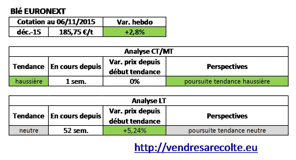 tendance_blé_euronext_VSR_07-11-15