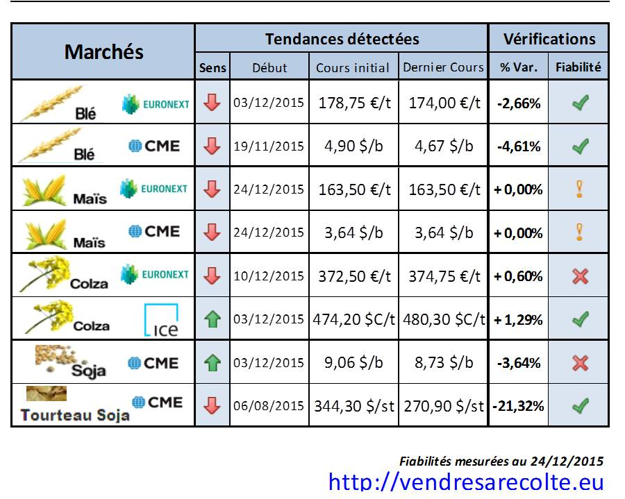 performance_tendance_Euronext_CME_VSR_24-12-2015