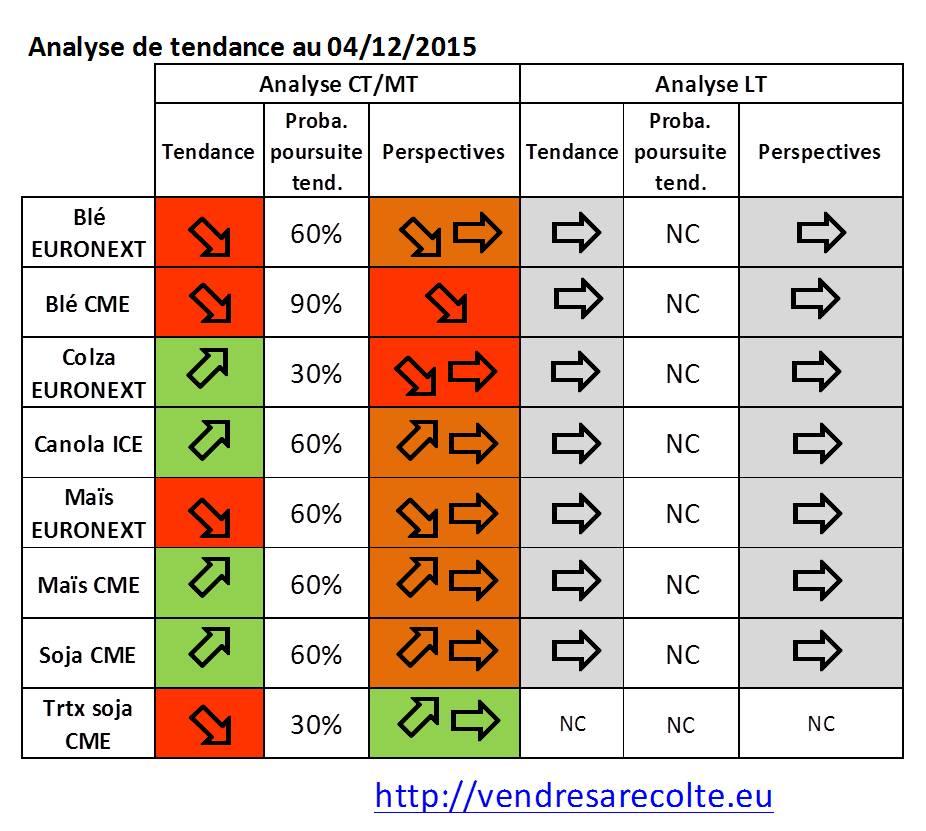 synthèse_tendance_8_marchés_euronext_VSR_04-12-2015