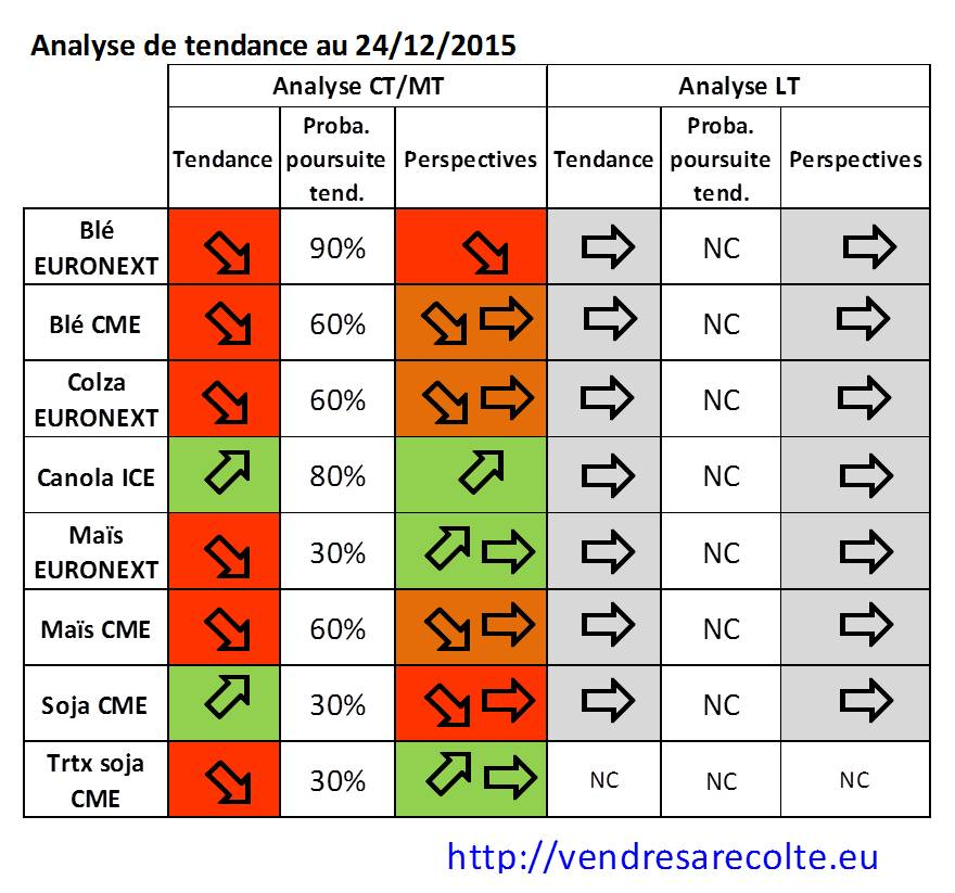 synthèse_tendance_Euronext_CME_VSR_24-12-2015