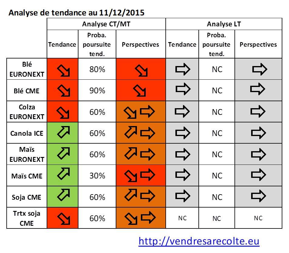 synthèse_tendance_euronext_CME_VSR_12-12-2015