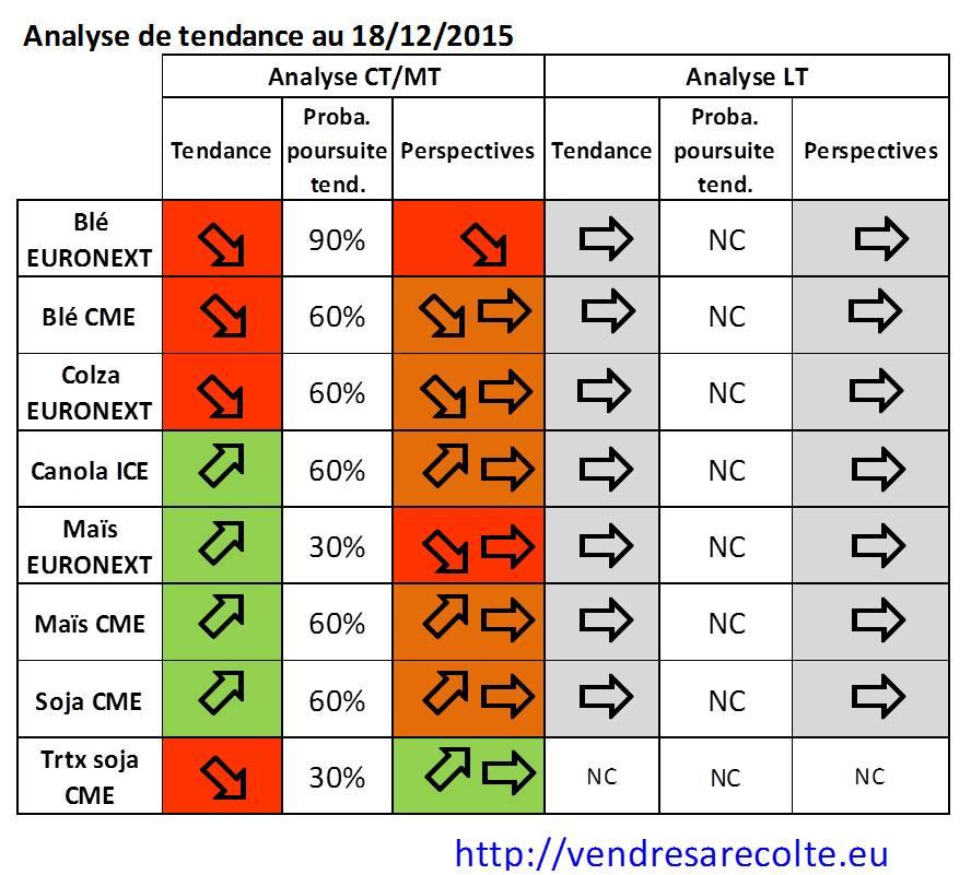 synthèse_tendance_euronext_CME_VSR_18-12-2015