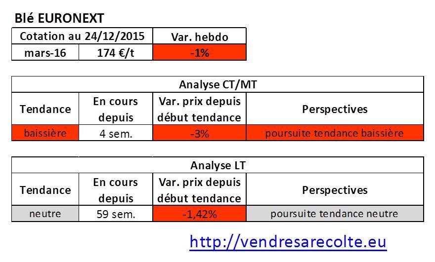 tendance_Blé_Euronext_VSR_24-12-2015