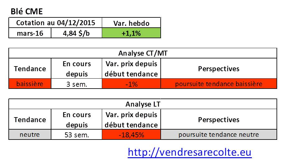 tendance_blé_CME_VSR_04-12-2015