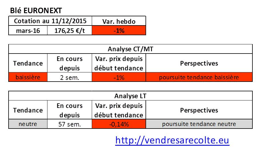 tendance_blé_euronext_VSR_11-12-2015
