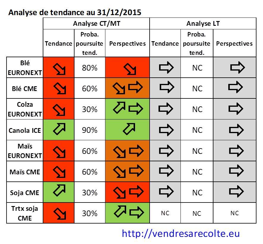 Performances_prévision_tendance_Euronext_CME_VSR_31-12-2015