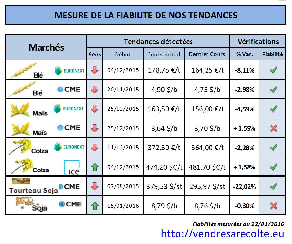 performance_tendance_euronext_CME_VSR_22-01-2016