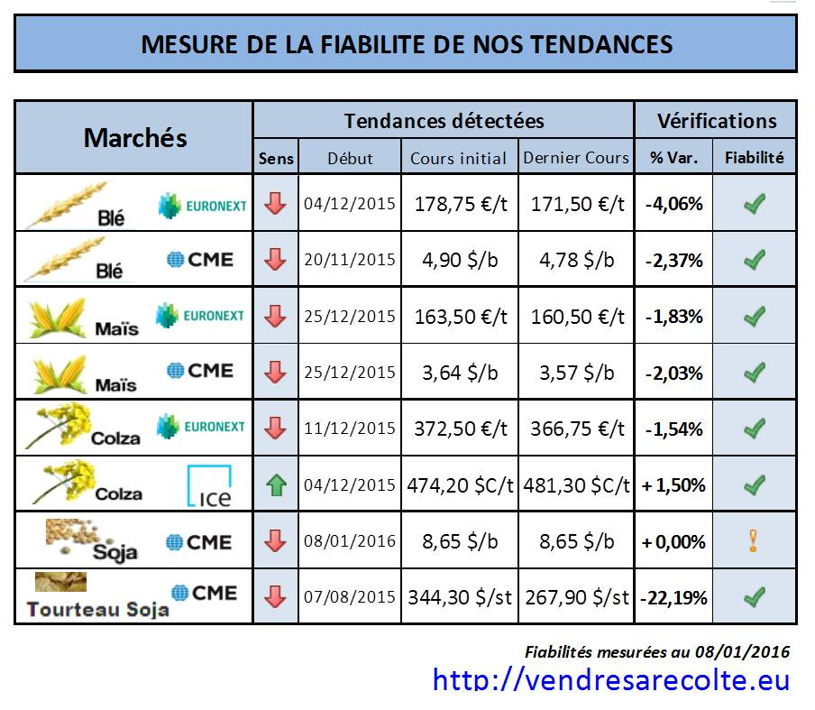 performances_prévisions_tedances_euronext_cme_VSR_08-01-2016