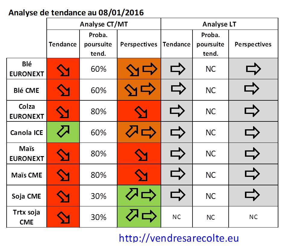 synthèse_tendance_Euronext_CME_VSR_08-01-2016