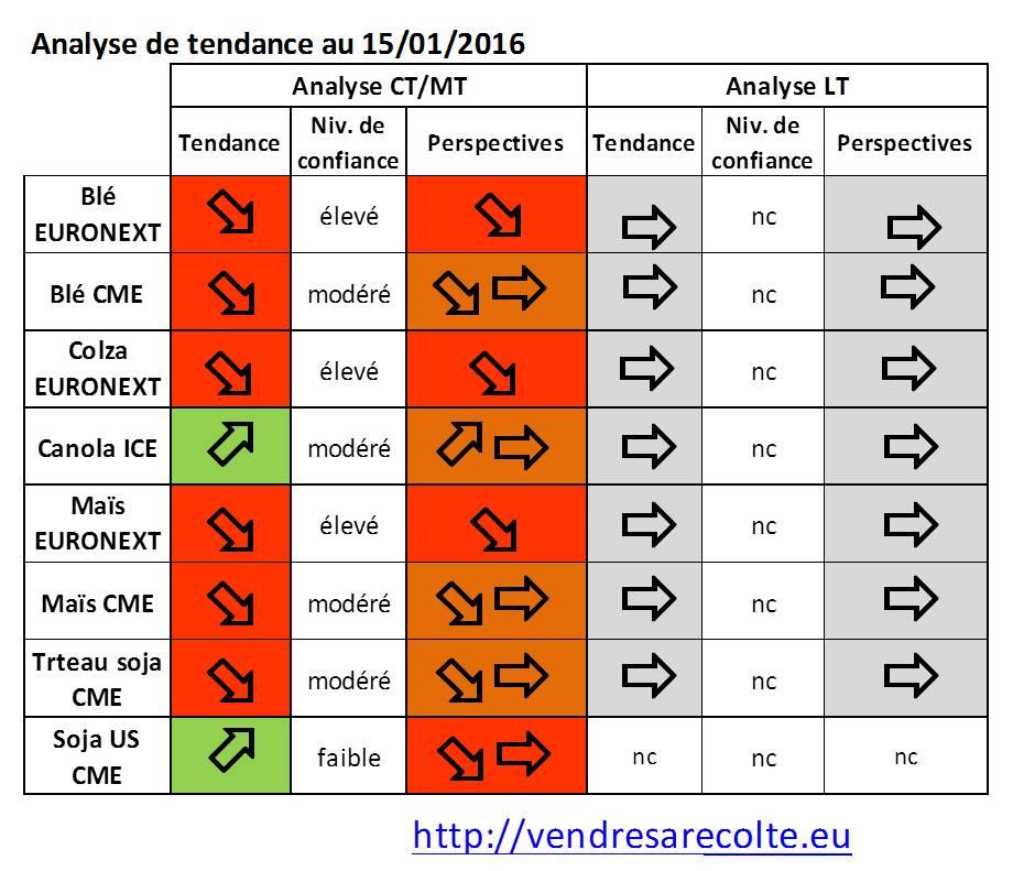 synthèse_tendance_euronext_CME_VSR_15-01-2016