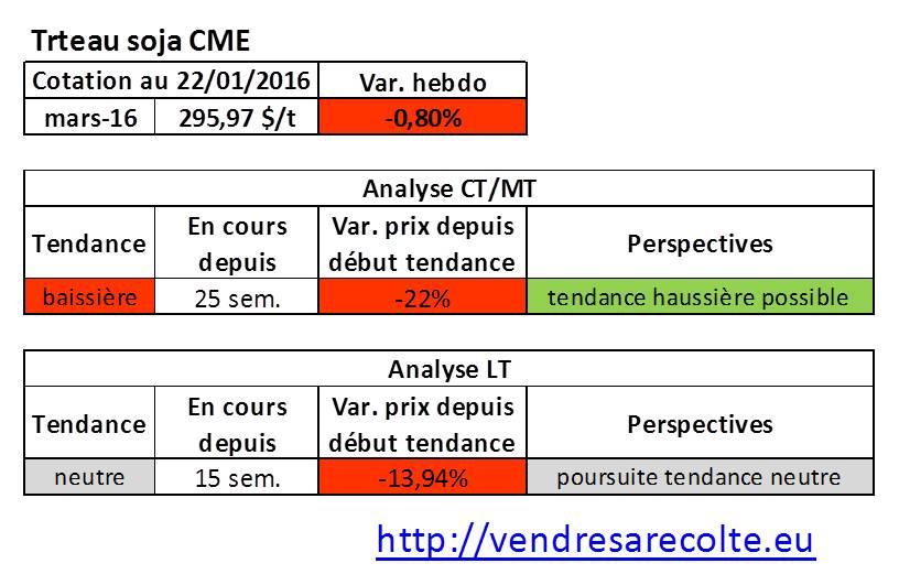 tendance_Tourteau_de-Soja_CME_VSR_22-01-16