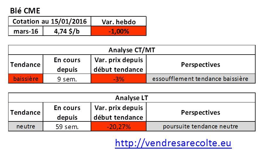 tendance_blé_CME_VSR_15-01-2016