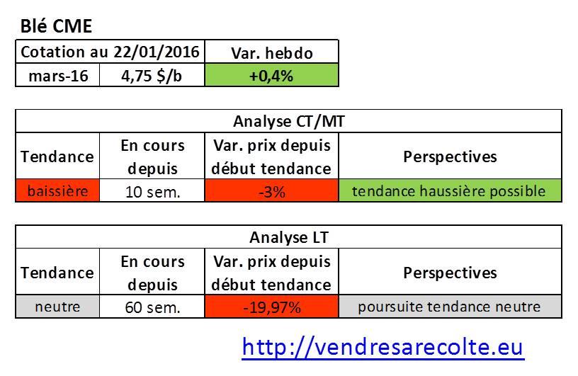 tendance_blé_CME_VSR_22-01-16