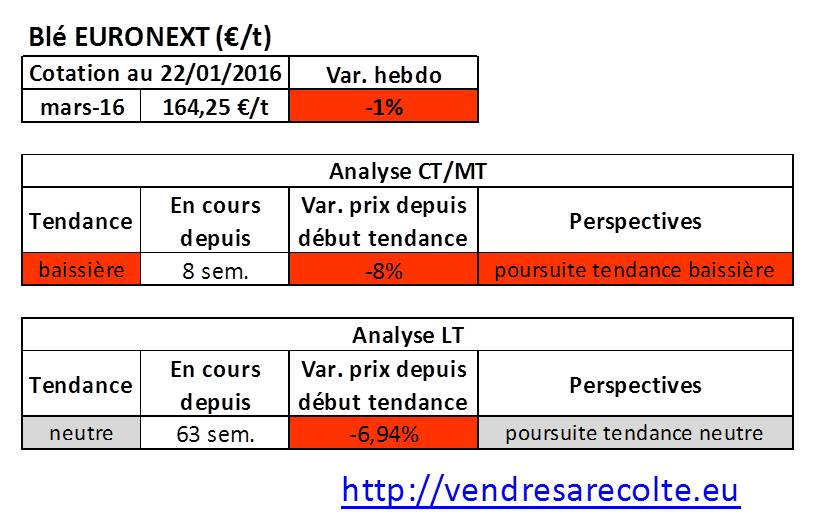tendance_blé_euronext_VSR_22-01-16