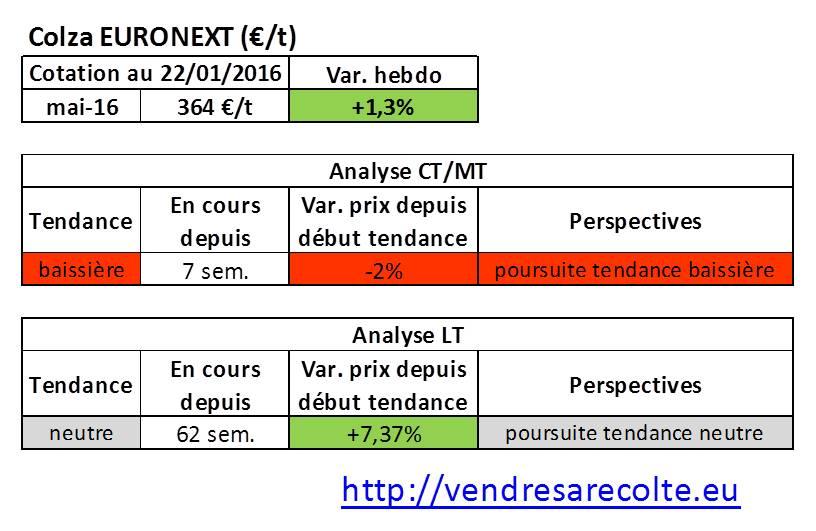 tendance_colza_euronext_VSR_22-01-16