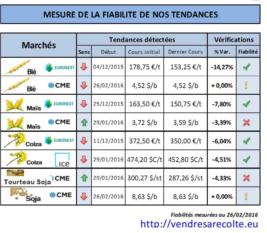 Fiabilité_tendance_Euronext_CME_VSR_26-02-2016