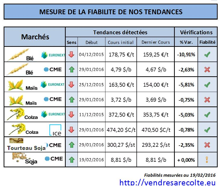 Performance_tendance_Euronext_CME_VSR_19-02-2016