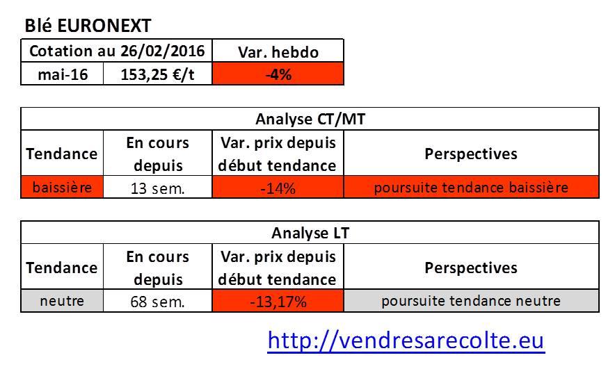 Tendance_Blé_Euronext_VSR_26-02-2016