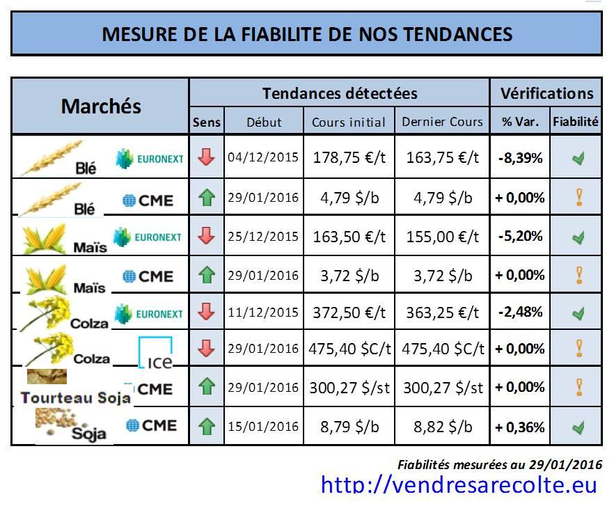 performance_prévision_tendance_Euronext_CME_VSR_29-01-2016