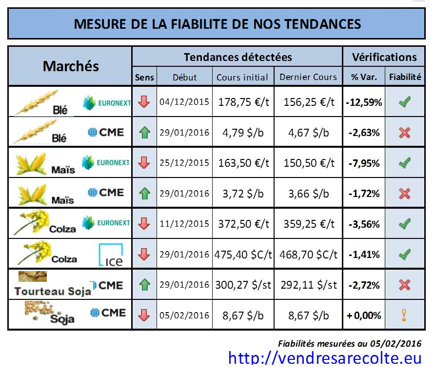 performance_situation_tendance_VSR_05-02-2016