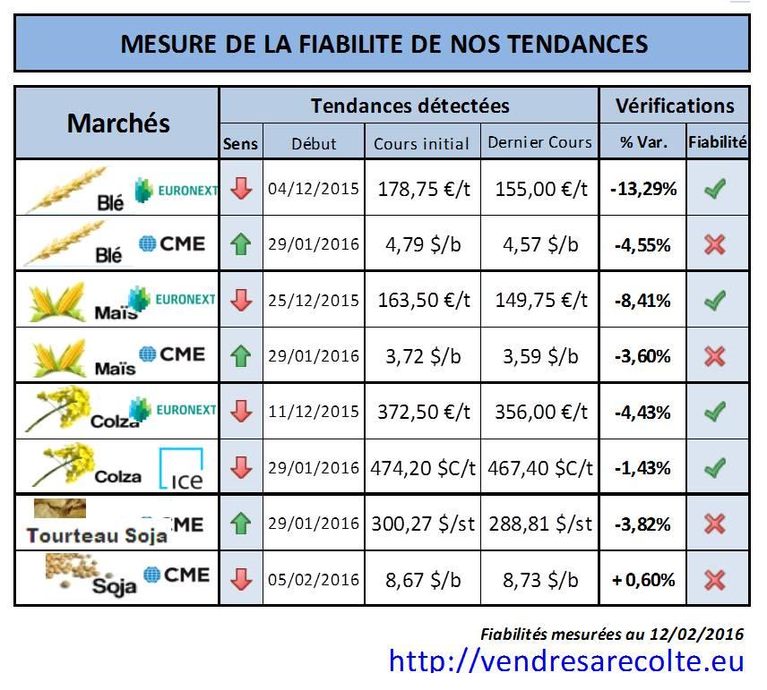 synthèse_performance_tendance_Euronext_CME_VSR_12-02-2016