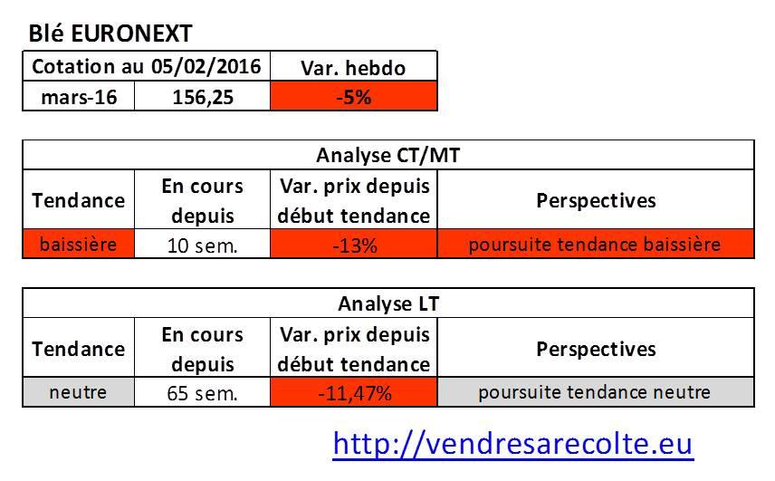 tendance_Blé_Euronext_VSR_06-02-2016
