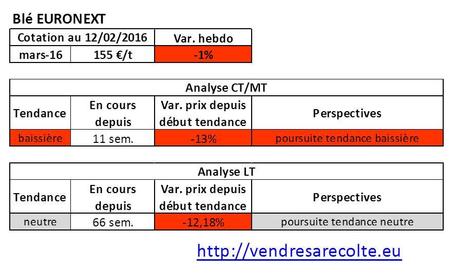tendance_Blé_Euronext_VSR_12-02-2016
