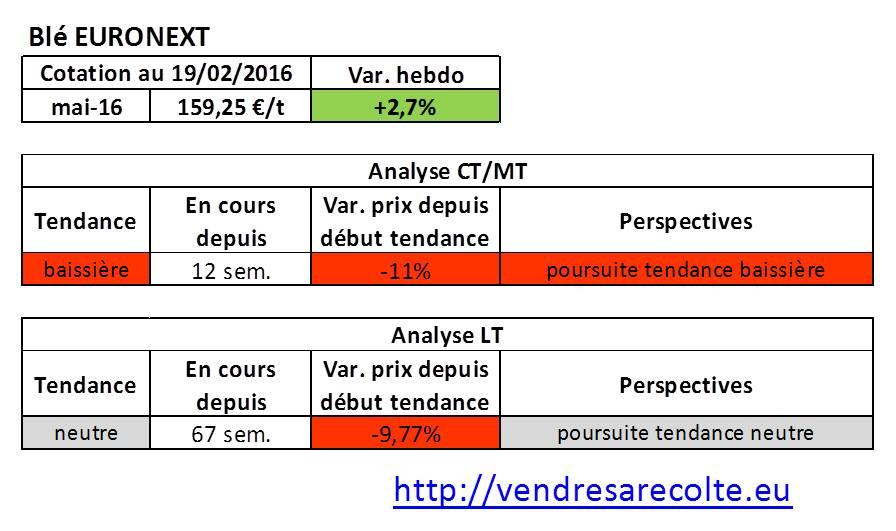 tendance_Blé_Euronext_VSR_19-02-2016