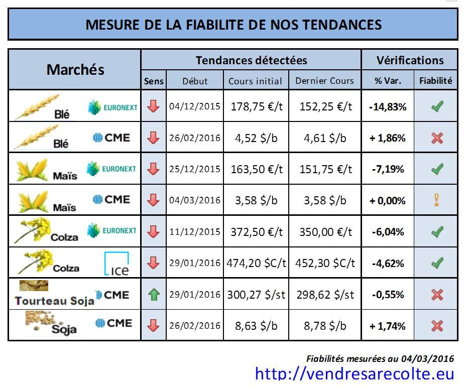 Fiabilité_Tendance_marchés_agricoles_Euronext_CME_04-03-206