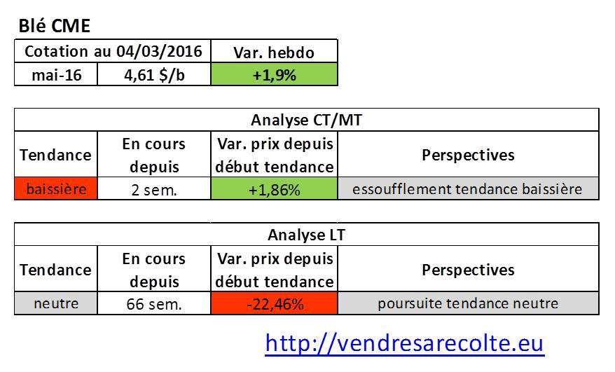 Tendance_marchés_agricoles_Blé_CME_04-03-206