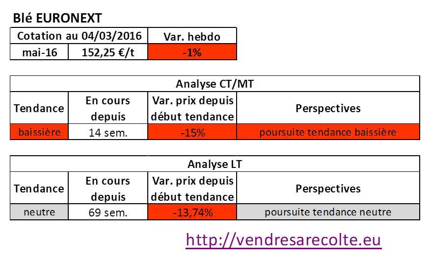 Tendance_marchés_agricoles_Blé_Euronext_04-03-206