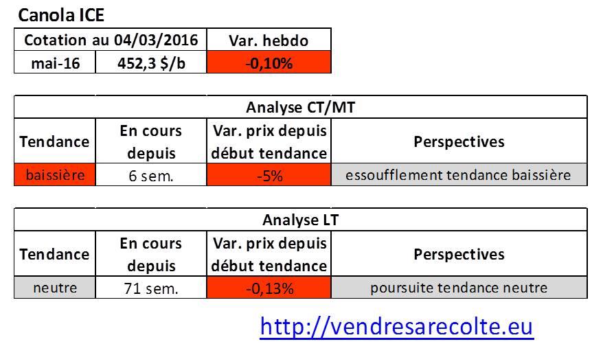 Tendance_marchés_agricoles_Canola_ICE_04-03-206