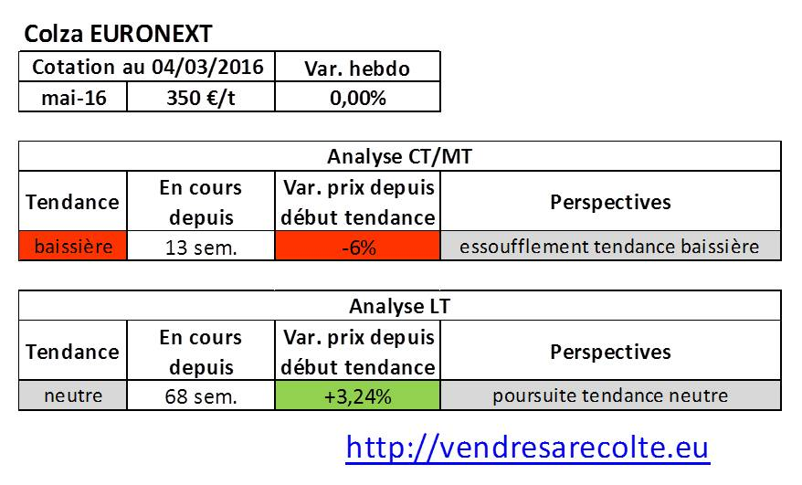 Tendance_marchés_agricoles_Colza_Euronext_04-03-206