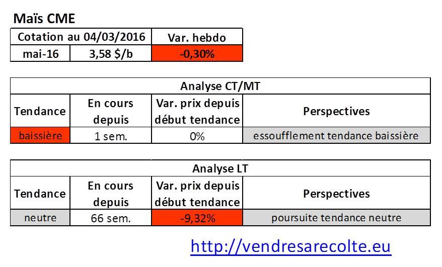 Tendance_marchés_agricoles_Maïs_CME_04-03-206