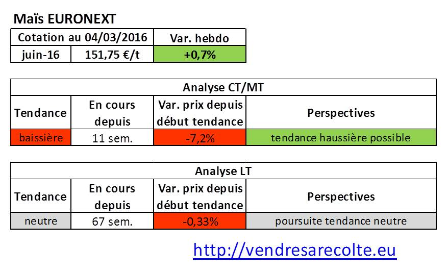 Tendance_marchés_agricoles_Maïs_Euronext_04-03-206