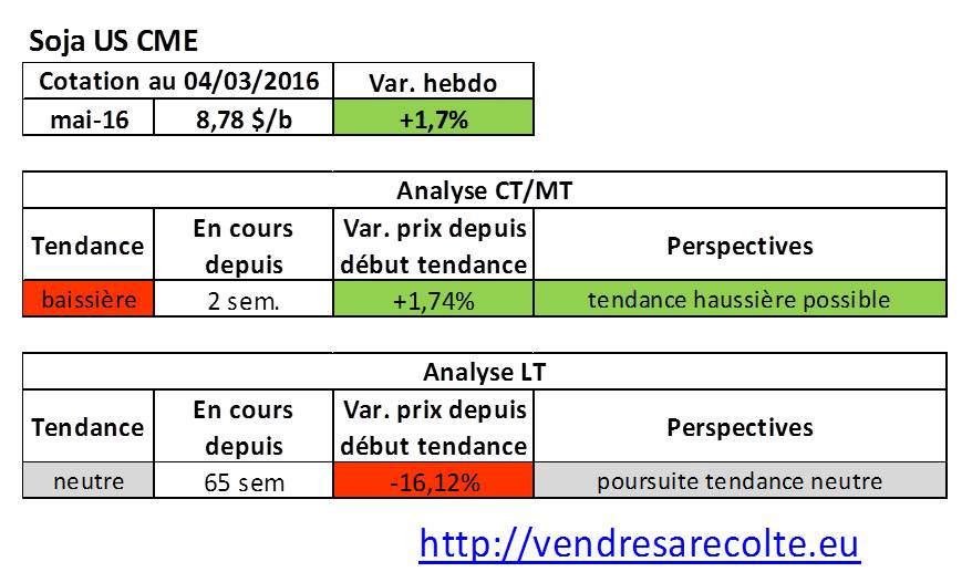 Tendance_marchés_agricoles_Soja_CME_04-03-206