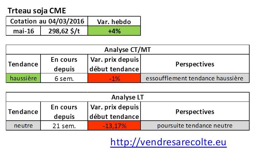 Tendance_marchés_agricoles_Tourteau_de_soja_CME_04-03-206