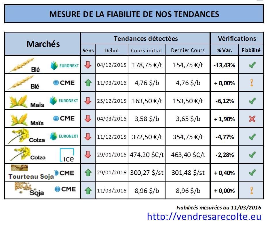 performance_tendance_marchés_agricoles_Euronext_CME_VSR_11-03-16