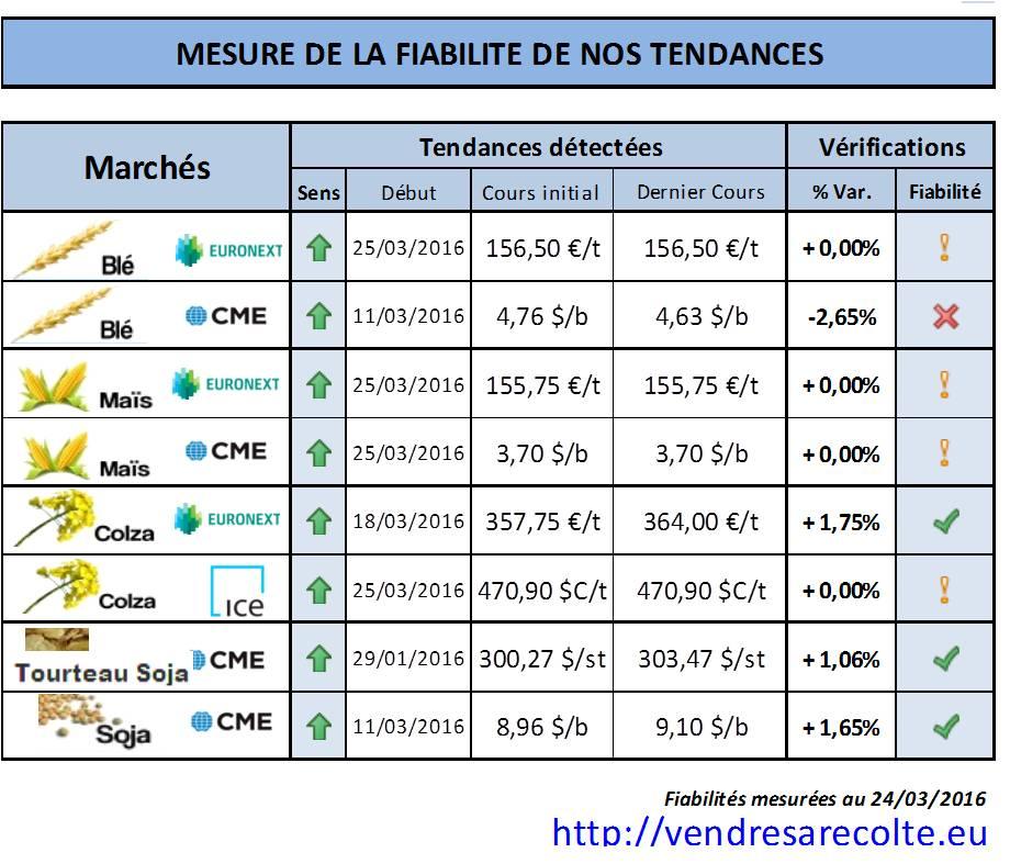 performance_tendance_marchés_agricoles_euronext_CME_VSR_24-03-2016
