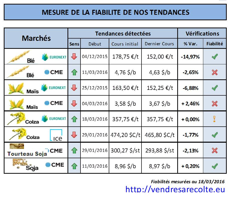 synthèse_performance_tendance_euronext_CME_ICE_VSR_18-03-2016