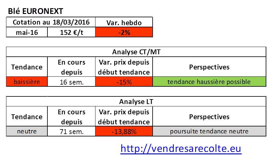 tendance_blé_euronext_VSR_18-03-2016