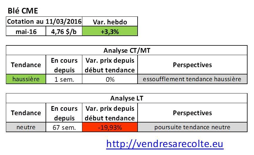 tendance_marchés_agricoles_Blé_CME_VSR_11-03-16