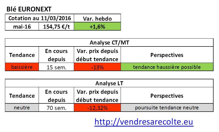tendance_marchés_agricoles_Blé_Euronext_VSR_11-03-16