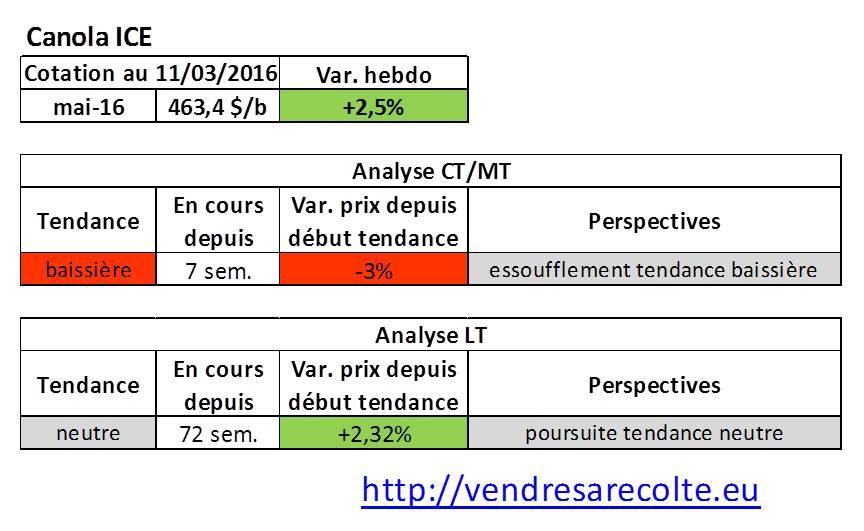 tendance_marchés_agricoles_Canola_ICE_VSR_11-03-16