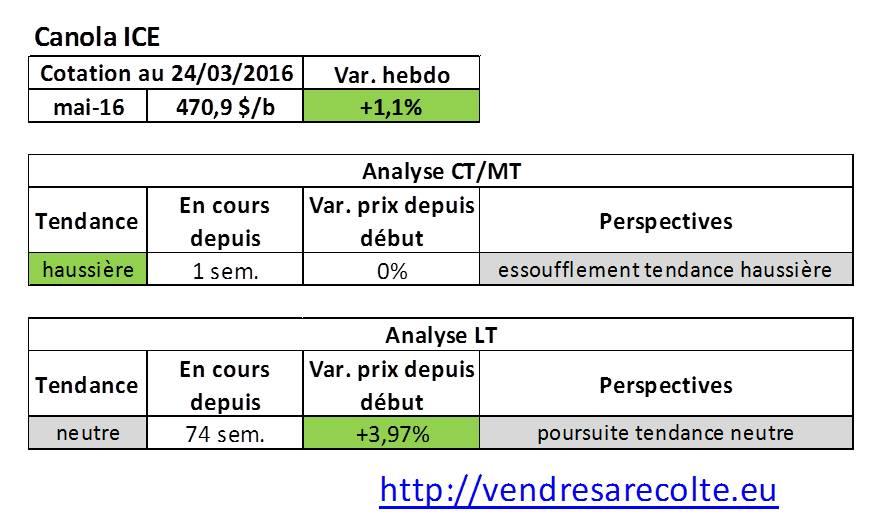tendance_marchés_agricoles_Canola_ICE_VSR_24-03-2016