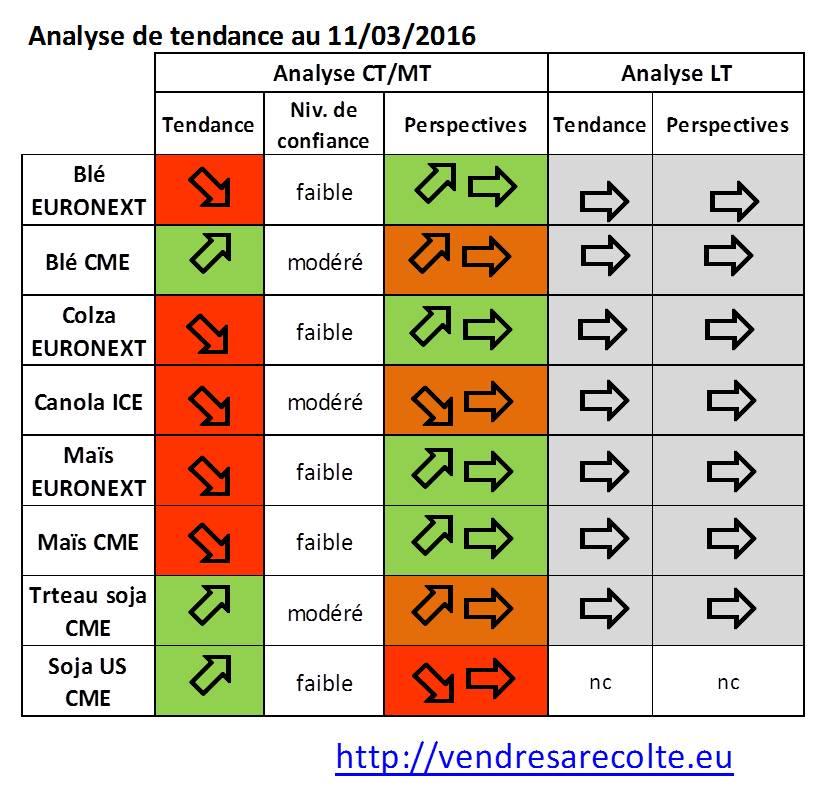 tendance_marchés_agricoles_Euronext_CME_VSR_11-03-16