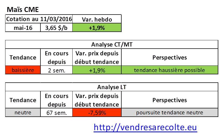 tendance_marchés_agricoles_Maïs_CME_VSR_11-03-16