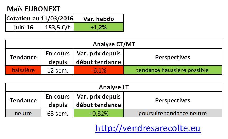tendance_marchés_agricoles_Maïs_Euronext_VSR_11-03-16